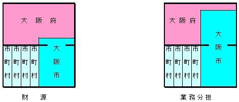 大阪都構想イメージ02.jpg