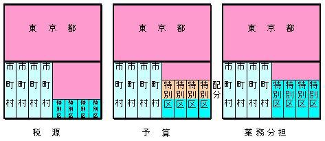 大阪都構想イメージ03.jpg