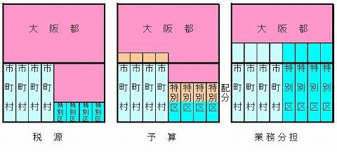大阪都構想イメージ04_02.jpg