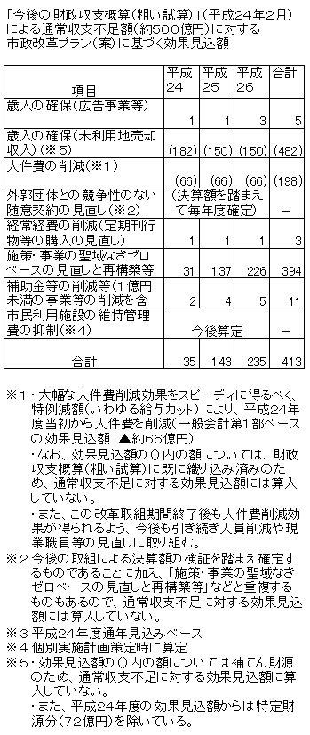 市政改革プランの効果見込額.jpg