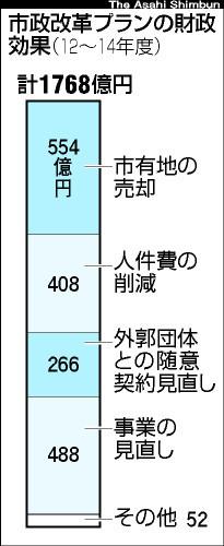 市政改革プラン財政効果.jpg
