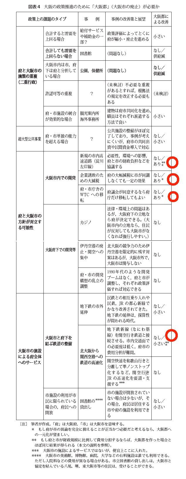 政策推進のために大阪都が必要か.jpg