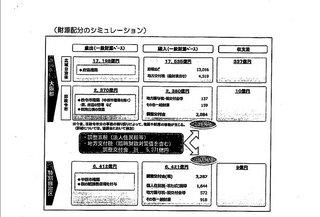 税源配分シュミレーション01(市大都市特別委員会提出分).jpg