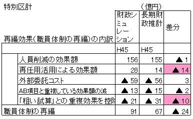 職員体制効果額推移(内訳).jpg