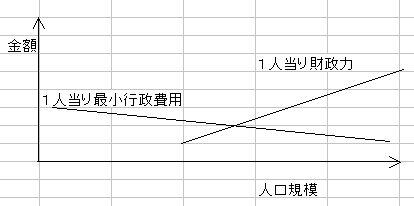 自治体規模U字説明案.jpg
