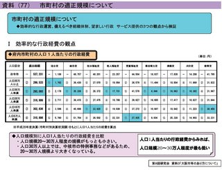 規模別行政経費(大阪府).jpg