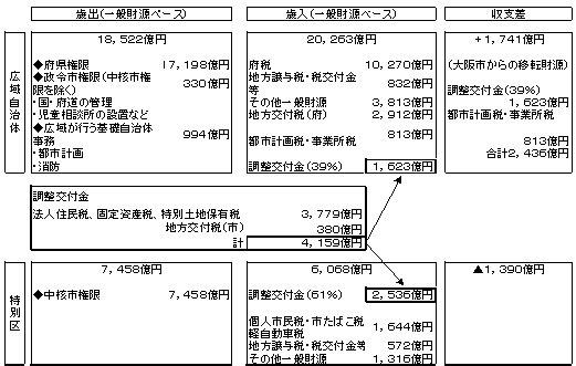 財源配分構成図02.jpg